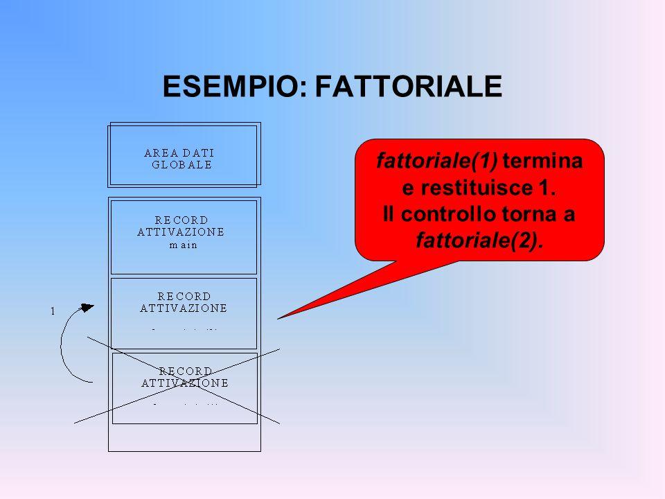 ESEMPIO: FATTORIALE fattoriale(1) termina e restituisce 1. Il controllo torna a fattoriale(2).