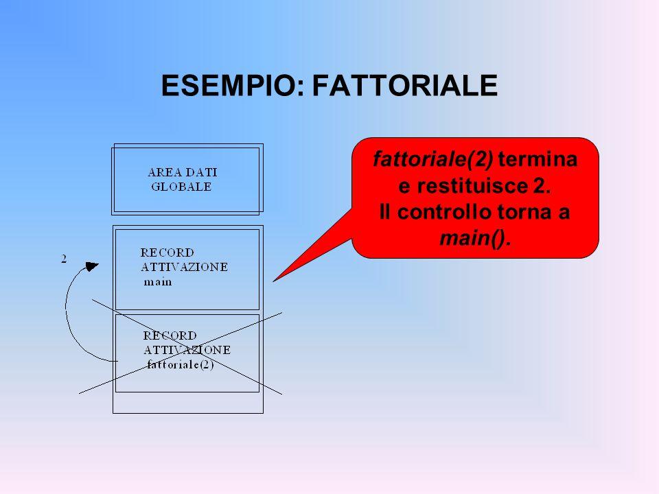 ESEMPIO: FATTORIALE fattoriale(2) termina e restituisce 2. Il controllo torna a main().