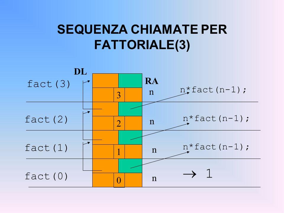 SEQUENZA CHIAMATE PER FATTORIALE(3) fact(3) n 3 n*fact(n-1); 2 fact(2) n*fact(n-1); 1 fact(1) n*fact(n-1); n n 0 fact(0)  1 1 n RA DL