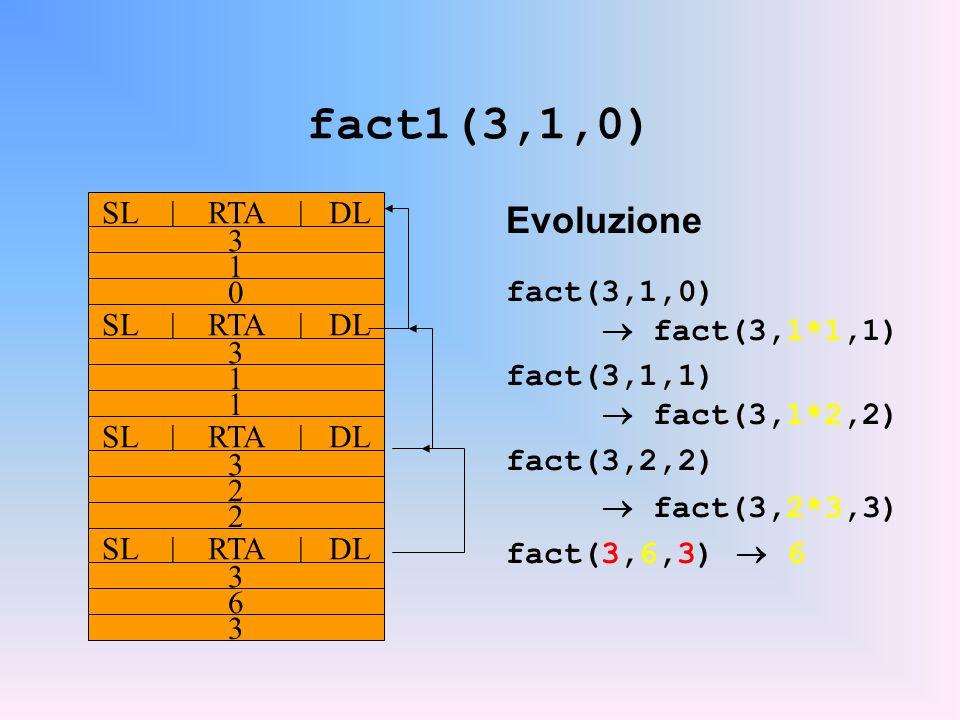 fact1(3,1,0) Evoluzione fact(3,1,0)  fact(3,1*1,1) fact(3,1,1)  fact(3,1*2,2) fact(3,2,2)  fact(3,2*3,3) fact(3,6,3)  6 SL | RTA | DL 3 1 0 3 1 1 3 2 2 3 6 3
