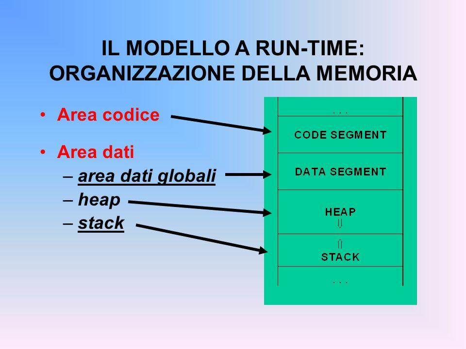 IL MODELLO A RUN-TIME: ORGANIZZAZIONE DELLA MEMORIA Area codice Area dati –area dati globali –heap –stack