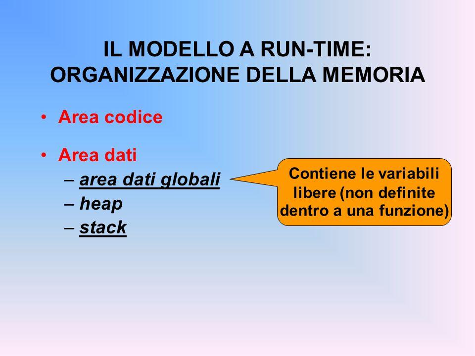 IL MODELLO A RUN-TIME: ORGANIZZAZIONE DELLA MEMORIA Area codice Area dati –area dati globali –heap –stack Contiene le variabili libere (non definite dentro a una funzione)