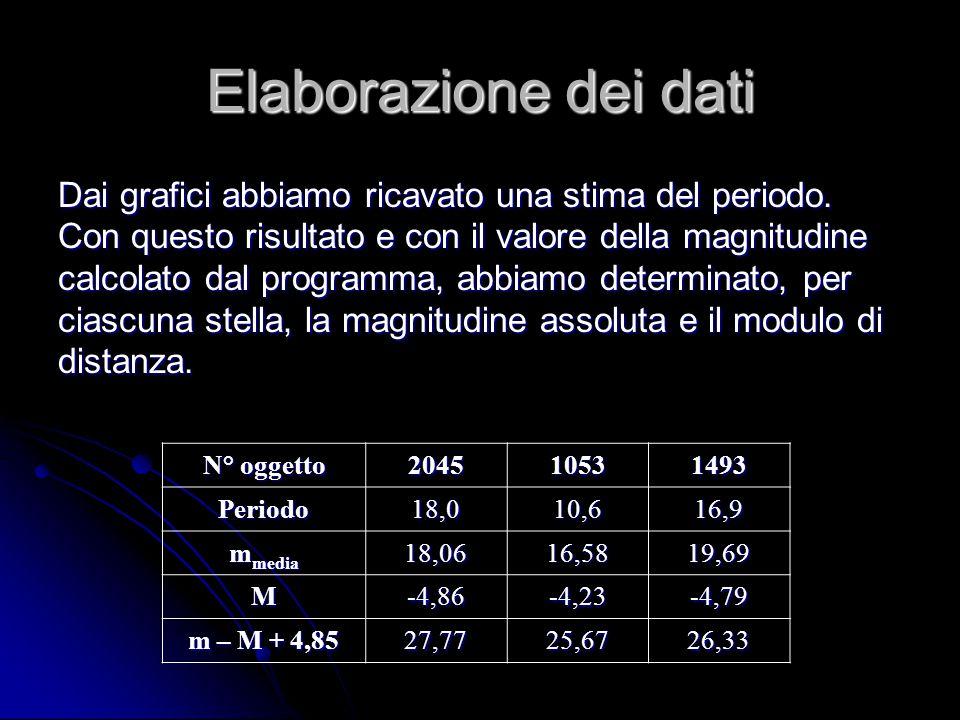 Elaborazione dei dati Dai grafici abbiamo ricavato una stima del periodo.