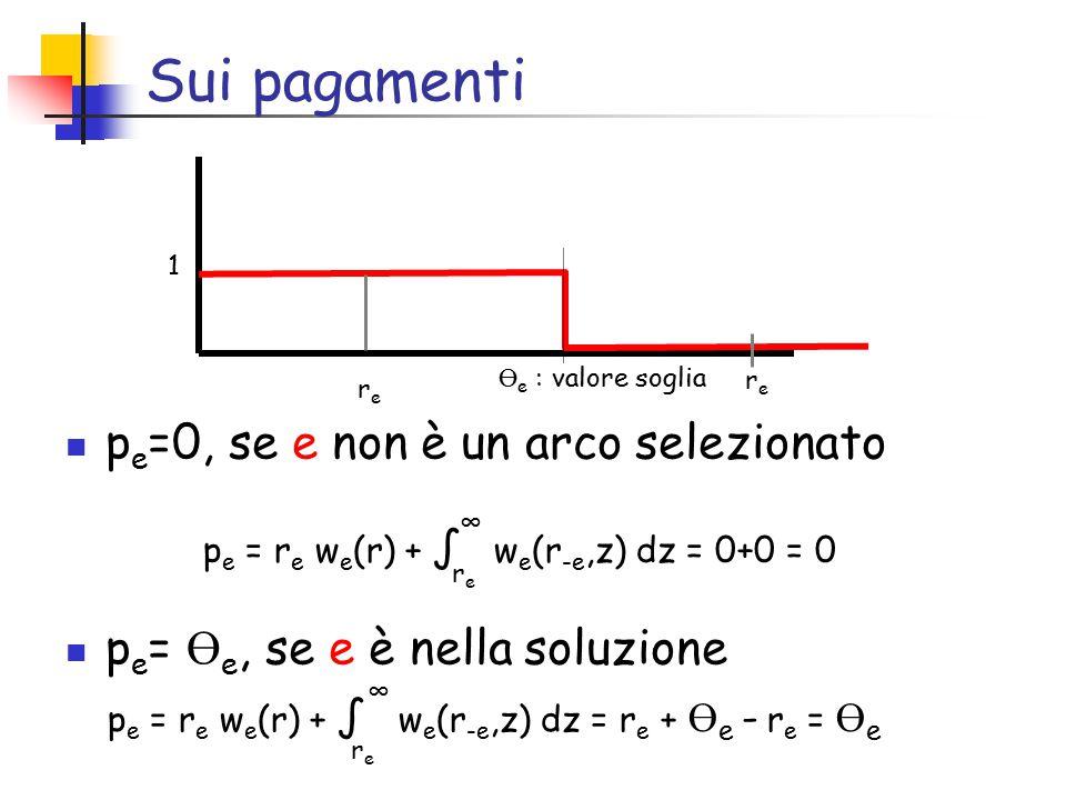 Sui pagamenti p e =0, se e non è un arco selezionato p e = Ө e, se e è nella soluzione 1 Ө e : valore soglia rere p e = r e w e (r) + ∫ w e (r -e,z) dz = r e + Ө e - r e = Ө e rere ∞ p e = r e w e (r) + ∫ w e (r -e,z) dz = 0+0 = 0 rere ∞ rere