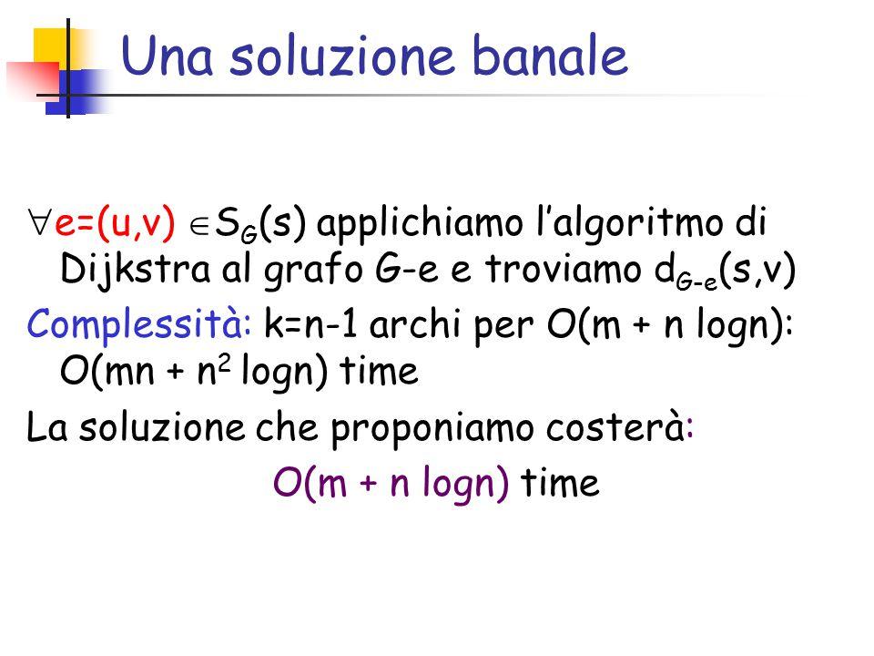 Una soluzione banale  e=(u,v)  S G (s) applichiamo l'algoritmo di Dijkstra al grafo G-e e troviamo d G-e (s,v) Complessità: k=n-1 archi per O(m + n logn): O(mn + n 2 logn) time La soluzione che proponiamo costerà: O(m + n logn) time
