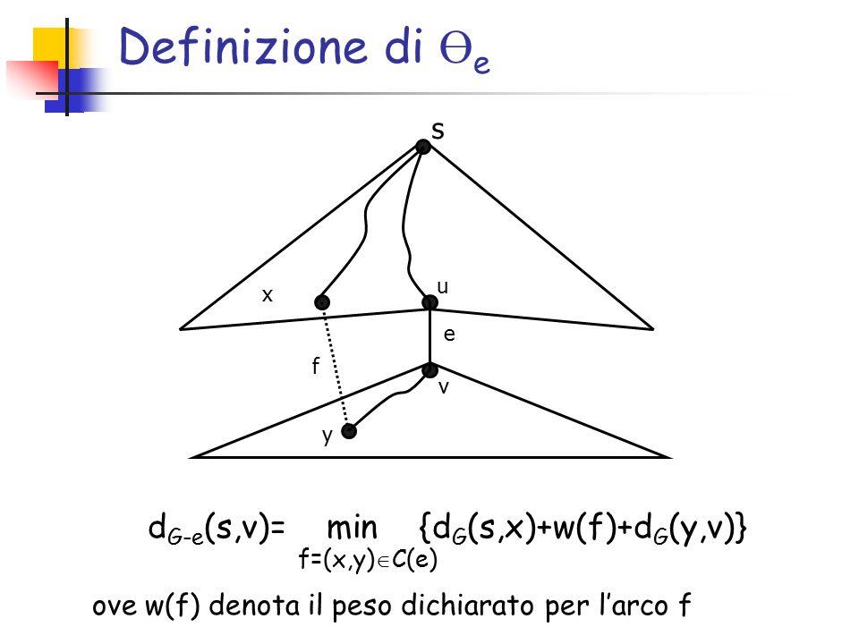 Definizione di Ө e s d G-e (s,v)= min {d G (s,x)+w(f)+d G (y,v)} f=(x,y)  C(e) x y u v e f ove w(f) denota il peso dichiarato per l'arco f