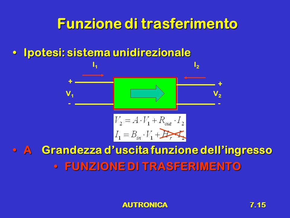AUTRONICA7.15 Funzione di trasferimento Ipotesi: sistema unidirezionaleIpotesi: sistema unidirezionale A Grandezza d'uscita funzione dell'ingressoA Grandezza d'uscita funzione dell'ingresso FUNZIONE DI TRASFERIMENTOFUNZIONE DI TRASFERIMENTO V1V1 - + I2I2 I1I1 V2V2 - +