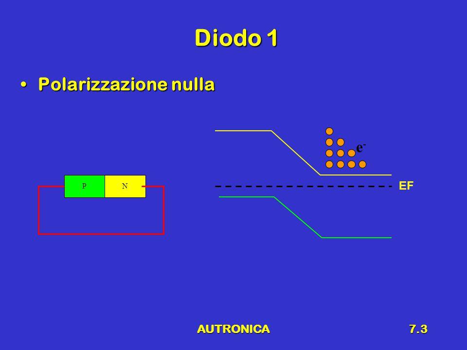 AUTRONICA7.3 Diodo 1 Polarizzazione nullaPolarizzazione nulla PN EF e-e-