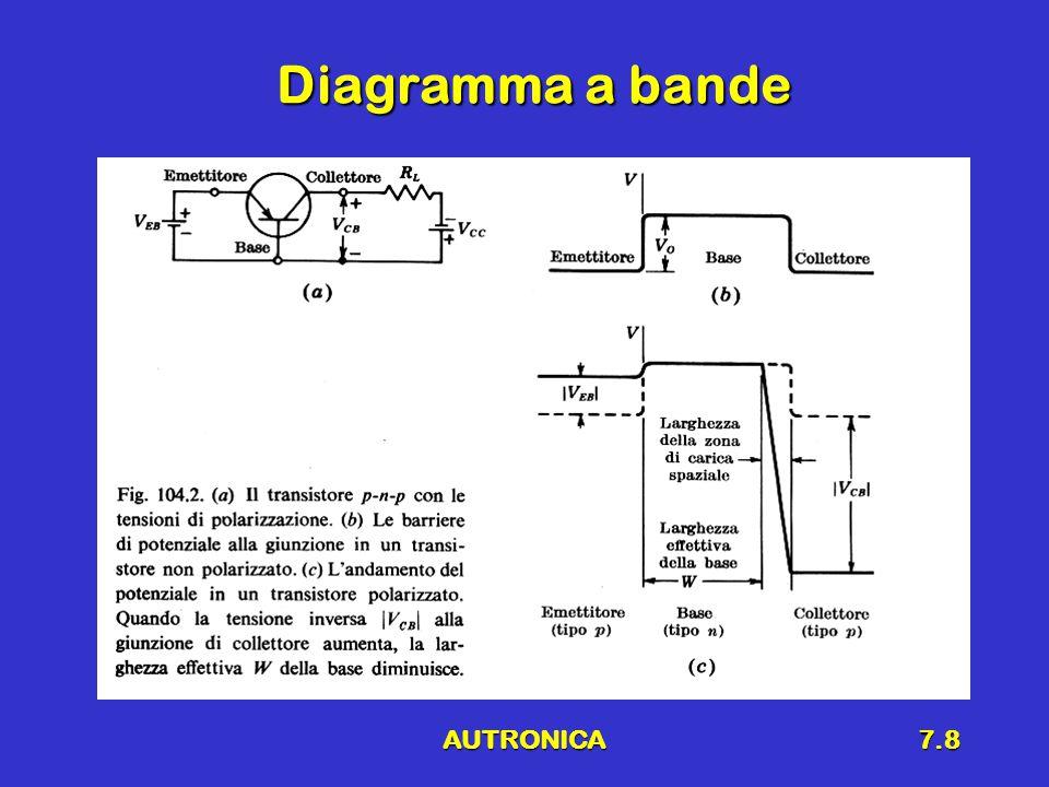 AUTRONICA7.8 Diagramma a bande
