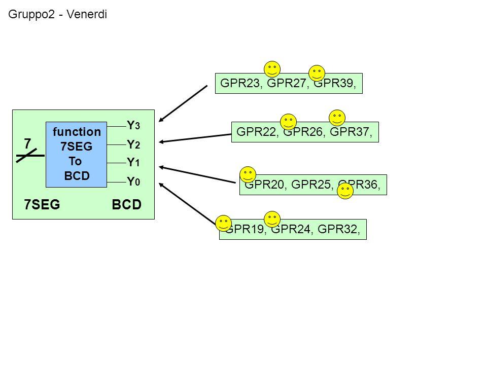 Gruppo2 - Venerdi function 7SEG To BCD Y3Y3 Y2Y2 Y1Y1 Y0Y0 7 7SEGBCD GPR19, GPR24, GPR32, GPR20, GPR25, GPR36, GPR22, GPR26, GPR37, GPR23, GPR27, GPR39,