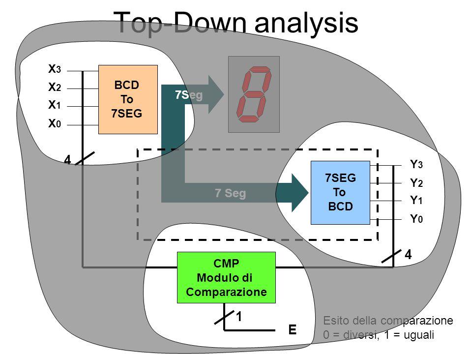 Top-Down analysis 7Seg BCD To 7SEG To BCD X3X3 X2X2 X1X1 X0X0 Y3Y3 Y2Y2 Y1Y1 Y0Y0 CMP Modulo di Comparazione 4 4 Esito della comparazione 0 = diversi, 1 = uguali E 1