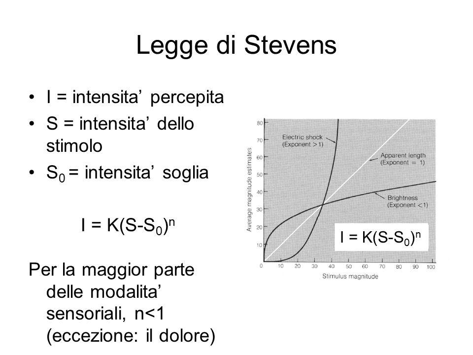 Legge di Stevens I = intensita' percepita S = intensita' dello stimolo S 0 = intensita' soglia I = K(S-S 0 ) n Per la maggior parte delle modalita' sensoriali, n<1 (eccezione: il dolore) I = K(S-S 0 ) n