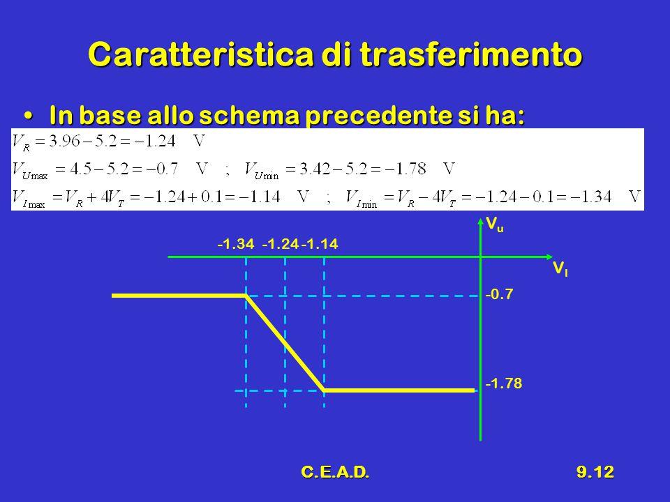 C.E.A.D.9.12 Caratteristica di trasferimento In base allo schema precedente si ha:In base allo schema precedente si ha: VIVI VuVu -1.34-1.24-1.14 -0.7 -1.78