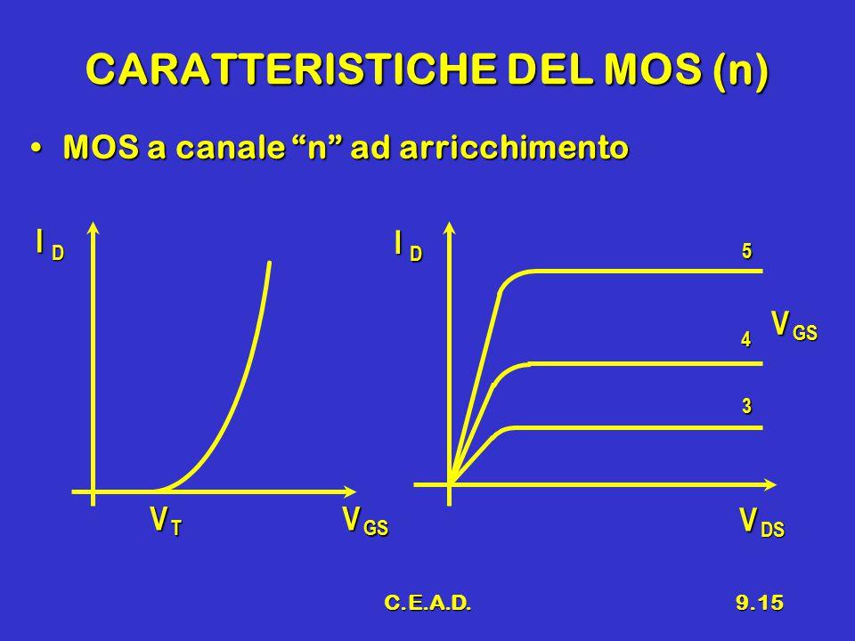 C.E.A.D.9.15 CARATTERISTICHE DEL MOS (n) MOS a canale n ad arricchimentoMOS a canale n ad arricchimento V T V GS I D I D V GS V DS 5 4 3