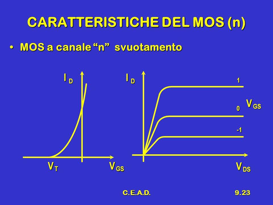 C.E.A.D.9.23 CARATTERISTICHE DEL MOS (n) MOS a canale n svuotamentoMOS a canale n svuotamento V T V GS I D I D V GS V DS 1 0