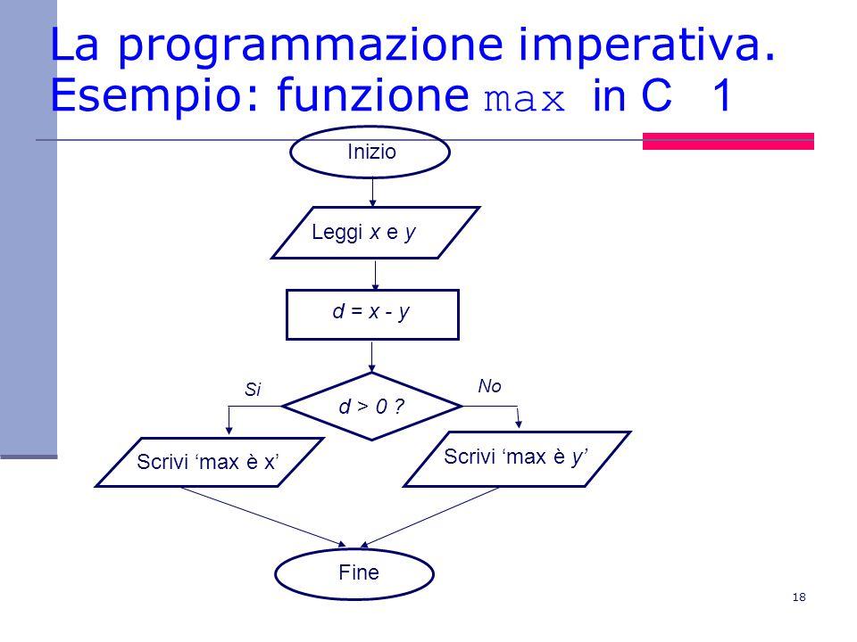 18 La programmazione imperativa. Esempio: funzione max in C 1 d > 0 .