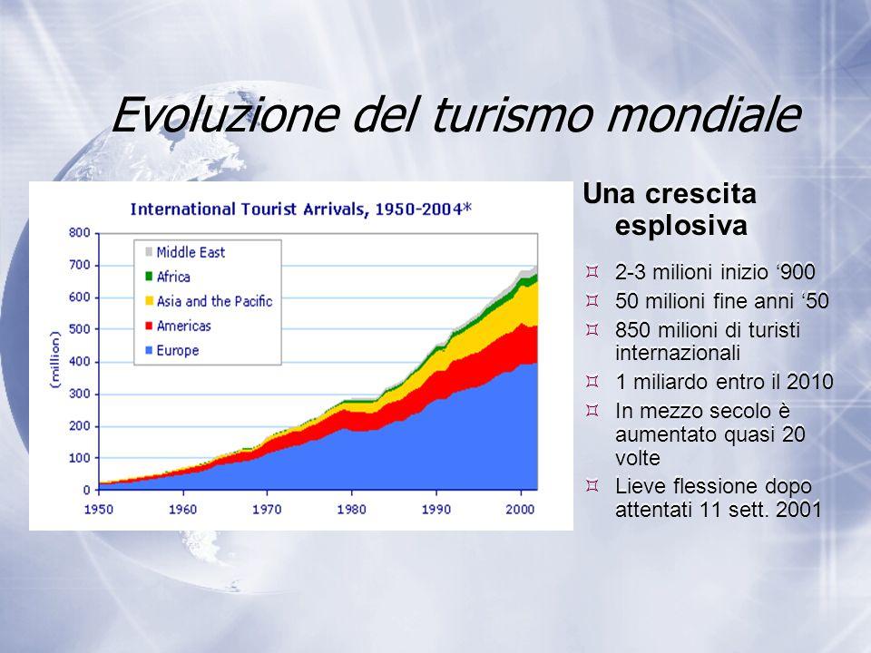 Evoluzione del turismo mondiale Una crescita esplosiva  2-3 milioni inizio '900  50 milioni fine anni '50  850 milioni di turisti internazionali  1 miliardo entro il 2010  In mezzo secolo è aumentato quasi 20 volte  Lieve flessione dopo attentati 11 sett.
