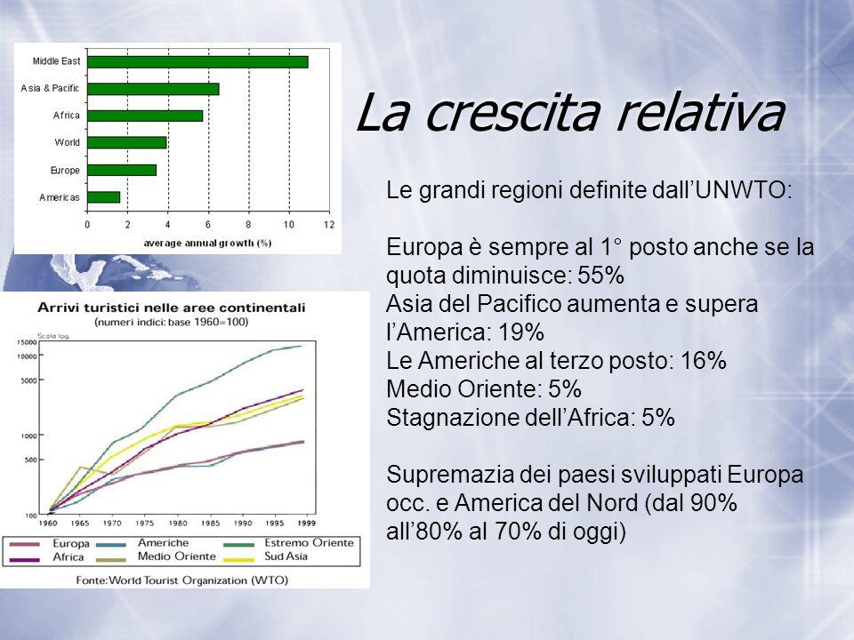 La crescita relativa Le grandi regioni definite dall'UNWTO: Europa è sempre al 1° posto anche se la quota diminuisce: 55% Asia del Pacifico aumenta e supera l'America: 19% Le Americhe al terzo posto: 16% Medio Oriente: 5% Stagnazione dell'Africa: 5% Supremazia dei paesi sviluppati Europa occ.