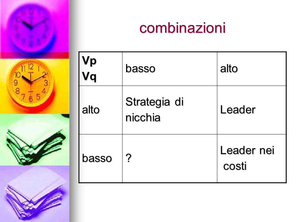 combinazioni VpVqbassoalto alto Strategia di nicchiaLeader basso Leader nei costi costi