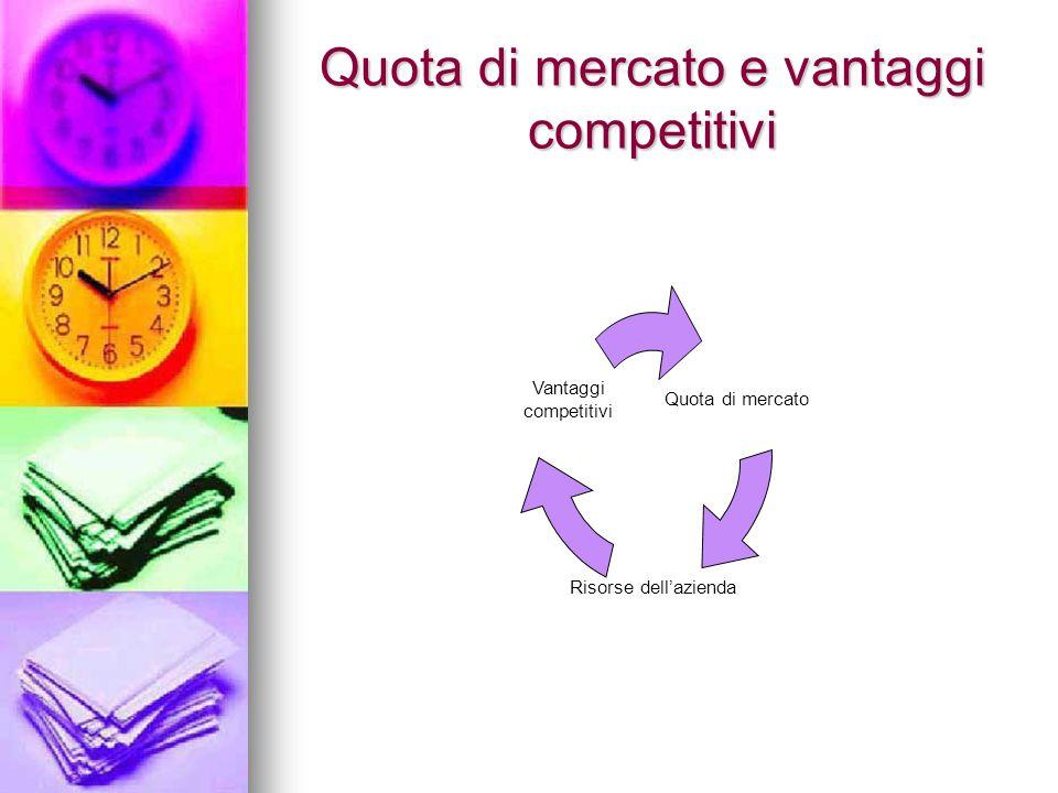 Quota di mercato e vantaggi competitivi Quota di mercato Risorse dell'azienda Vantaggi competitivi