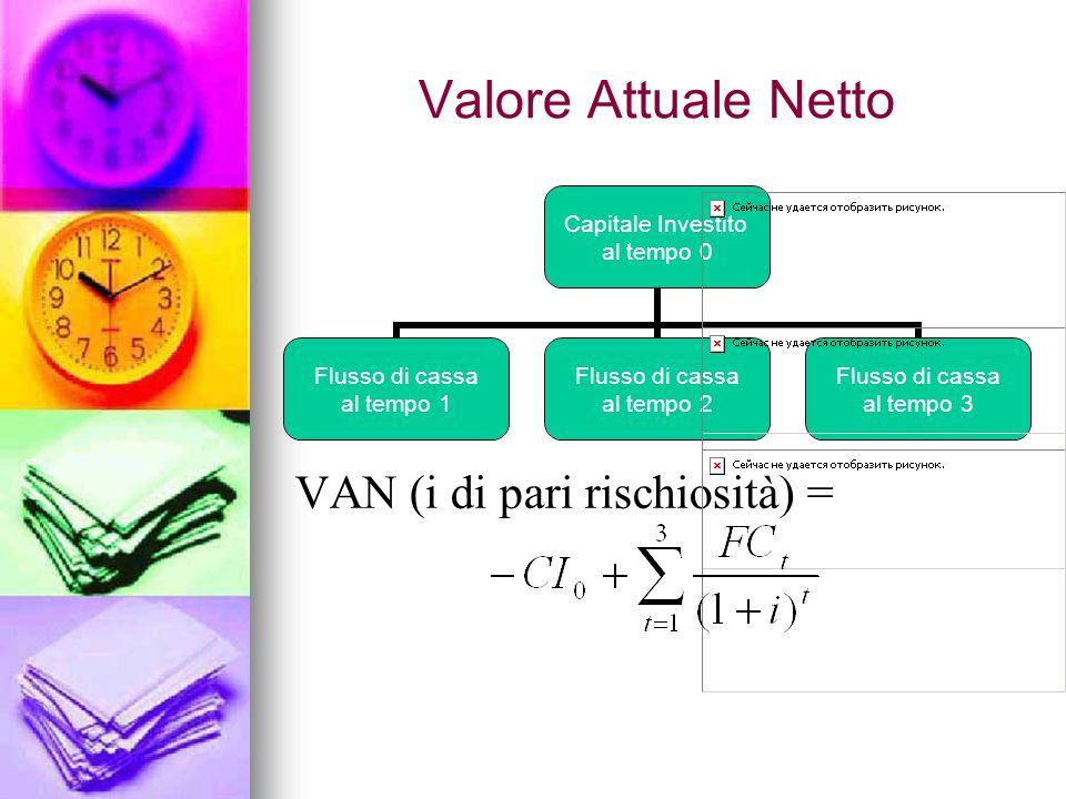 Valore Attuale Netto Capitale Investito al tempo 0 Flusso di cassa al tempo 1 Flusso di cassa al tempo 2 Flusso di cassa al tempo 3 VAN (i di pari rischiosità) =