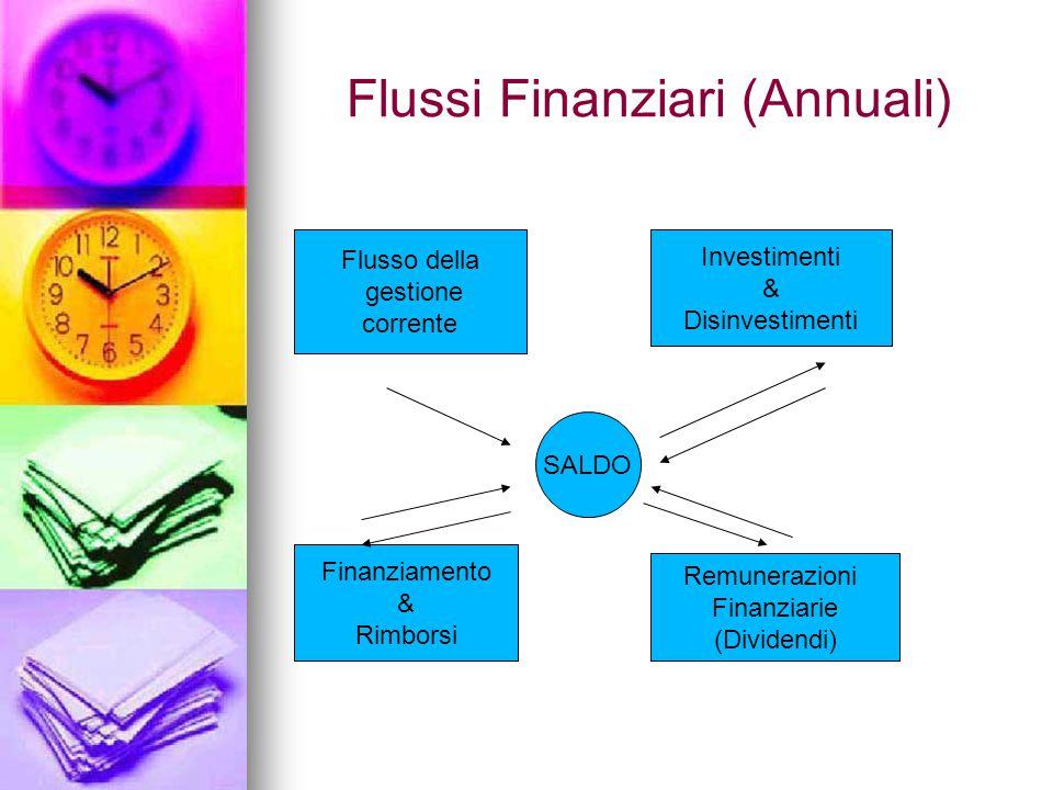 Flussi Finanziari (Annuali) Flusso della gestione corrente Investimenti & Disinvestimenti Finanziamento & Rimborsi Remunerazioni Finanziarie (Dividendi) SALDO
