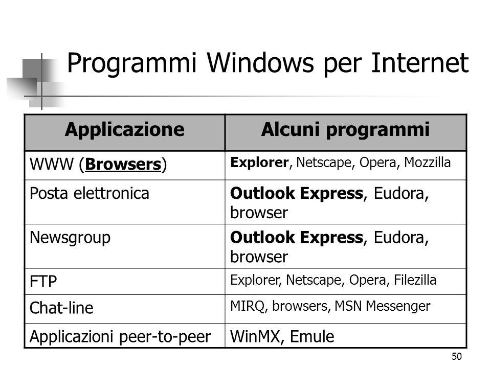 50 Programmi Windows per Internet ApplicazioneAlcuni programmi WWW (Browsers) Explorer, Netscape, Opera, Mozzilla Posta elettronicaOutlook Express, Eu