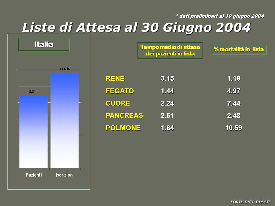 Liste di Attesa al 30 Giugno 2004 ItaliaItalia FONTE DATI: Dati SIT * dati preliminari al 30 giugno 2004 Tempo medio di attesa dei pazienti in lista T