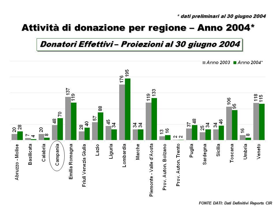 Attività di donazione per regione – Anno 2004* Donatori Effettivi – Proiezioni al 30 giugno 2004 FONTE DATI: Dati Definitivi Reports CIR * dati prelim