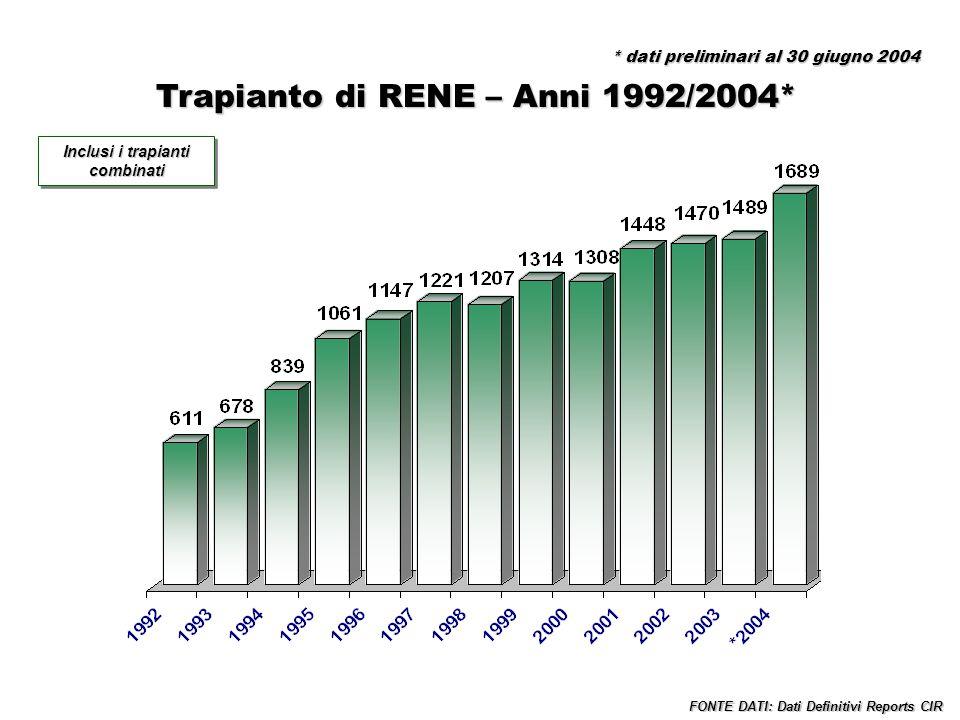 Trapianti di FEGATO – Anni 1992/2004* Incluse tutte le combinazioni FONTE DATI: Dati Definitivi Reports CIR Inclusi i trapianti combinati * dati preliminari al 30 giugno 2004