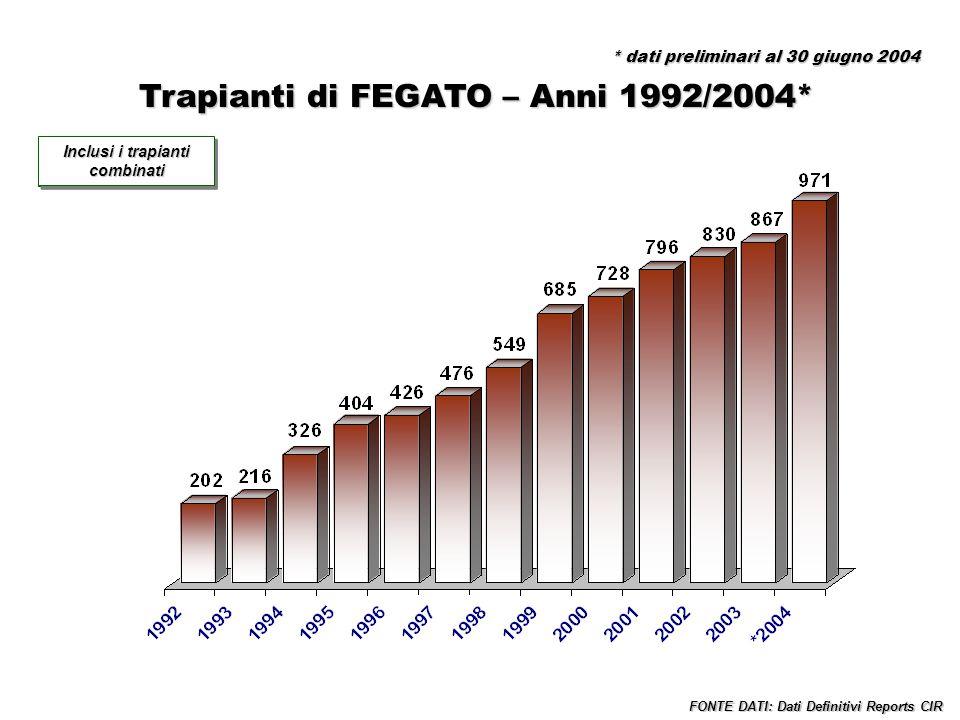 Trapianti di FEGATO – Anni 1992/2004* Incluse tutte le combinazioni FONTE DATI: Dati Definitivi Reports CIR Inclusi i trapianti combinati * dati preli