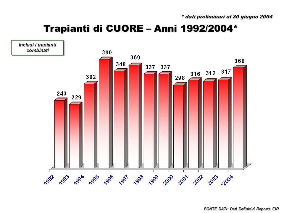 Trapianti di POLMONE – Anni 1992/2004* FONTE DATI: Dati Definitivi Reports CIR Inclusi i trapianti combinati * dati preliminari al 30 giugno 2004