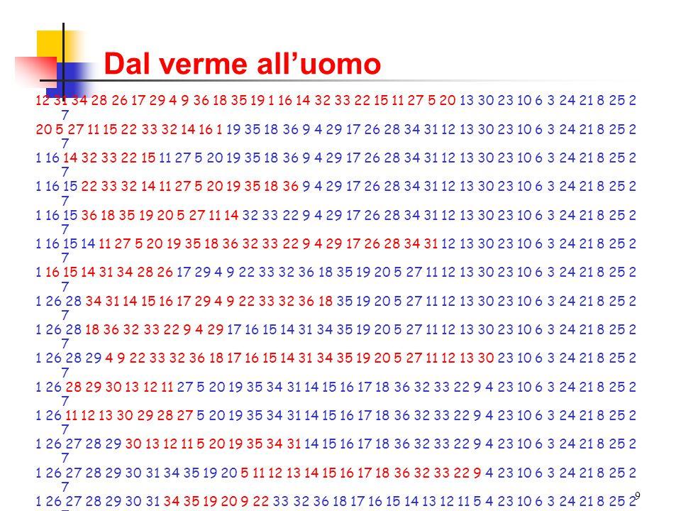 10 Distanza di inversione tra le sequenze S 1 e S 2 : numero minimo di operazioni di inversione necessarie per trasformare S 1 in S 2 Esempio: 1 2 3 4 5 6 1 4 3 2 5 6 1 2 3 4 5 6 1 4 3 2 5 6 1 2 3 4 5 6 1 4 3 2 5 6 1 4 6 5 2 3 1 2 3 4 5 6 1 4 3 2 5 6 1 4 6 5 2 3 S 1 1 2 3 4 5 6 1 4 3 2 5 6 1 4 6 5 2 3 S 2 6 4 1 5 2 3 Distanza di inversione d(S 1,S 2 ) = 3