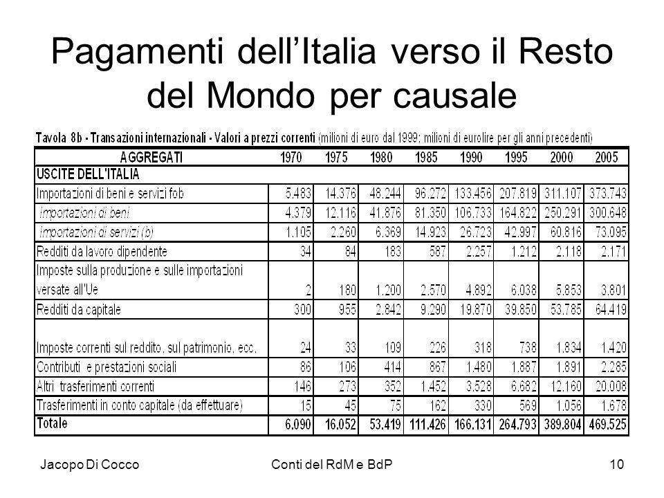 Jacopo Di CoccoConti del RdM e BdP10 Pagamenti dell'Italia verso il Resto del Mondo per causale