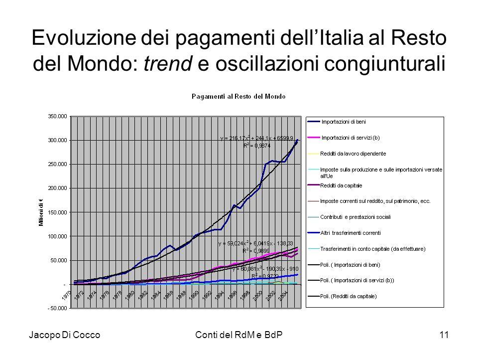 Jacopo Di CoccoConti del RdM e BdP11 Evoluzione dei pagamenti dell'Italia al Resto del Mondo: trend e oscillazioni congiunturali