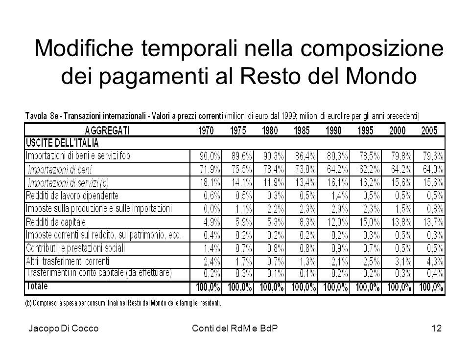 Jacopo Di CoccoConti del RdM e BdP12 Modifiche temporali nella composizione dei pagamenti al Resto del Mondo