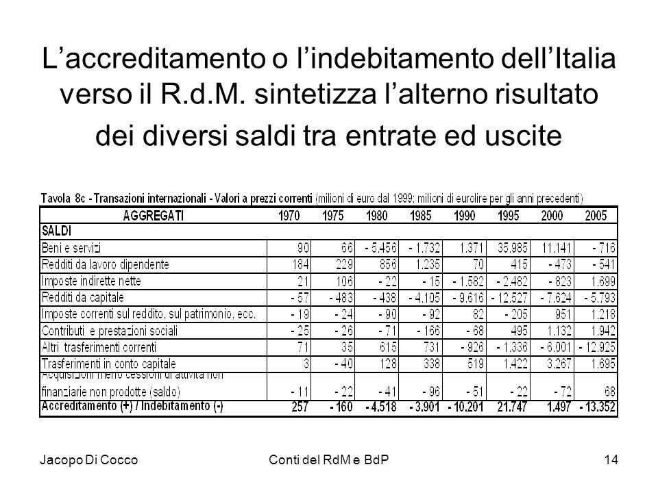Jacopo Di CoccoConti del RdM e BdP14 L'accreditamento o l'indebitamento dell'Italia verso il R.d.M. sintetizza l'alterno risultato dei diversi saldi t