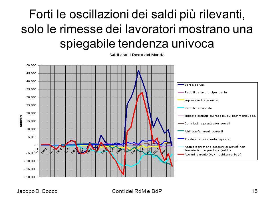 Jacopo Di CoccoConti del RdM e BdP15 Forti le oscillazioni dei saldi più rilevanti, solo le rimesse dei lavoratori mostrano una spiegabile tendenza un