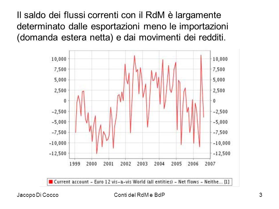 Jacopo Di CoccoConti del RdM e BdP3 Il saldo dei flussi correnti con il RdM è largamente determinato dalle esportazioni meno le importazioni (domanda
