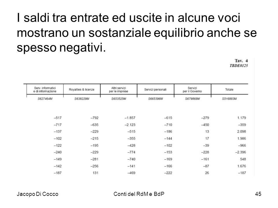 Jacopo Di CoccoConti del RdM e BdP45 I saldi tra entrate ed uscite in alcune voci mostrano un sostanziale equilibrio anche se spesso negativi.