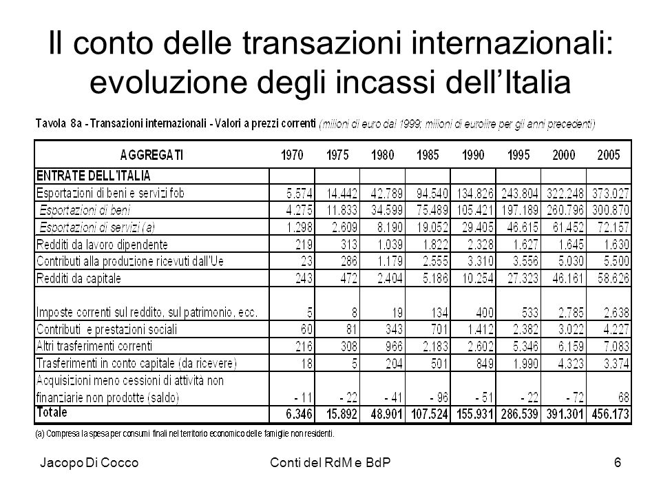 Jacopo Di CoccoConti del RdM e BdP6 Il conto delle transazioni internazionali: evoluzione degli incassi dell'Italia
