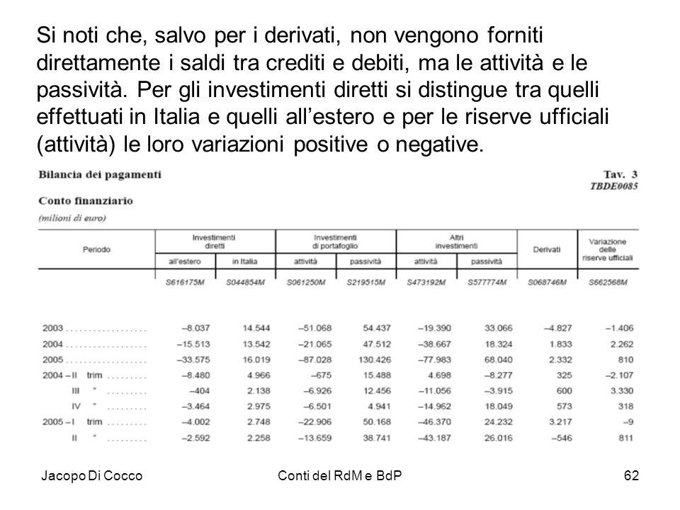 Jacopo Di CoccoConti del RdM e BdP62 Si noti che, salvo per i derivati, non vengono forniti direttamente i saldi tra crediti e debiti, ma le attività