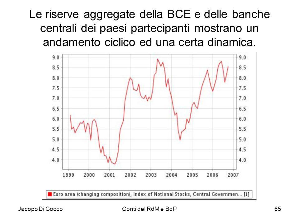 Jacopo Di CoccoConti del RdM e BdP65 Le riserve aggregate della BCE e delle banche centrali dei paesi partecipanti mostrano un andamento ciclico ed un
