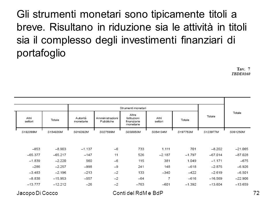 Jacopo Di CoccoConti del RdM e BdP72 Gli strumenti monetari sono tipicamente titoli a breve. Risultano in riduzione sia le attività in titoli sia il c