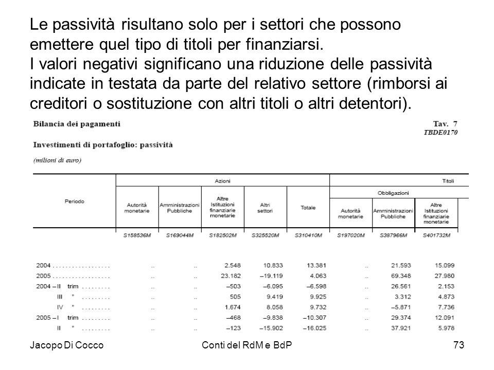 Jacopo Di CoccoConti del RdM e BdP73 Le passività risultano solo per i settori che possono emettere quel tipo di titoli per finanziarsi. I valori nega
