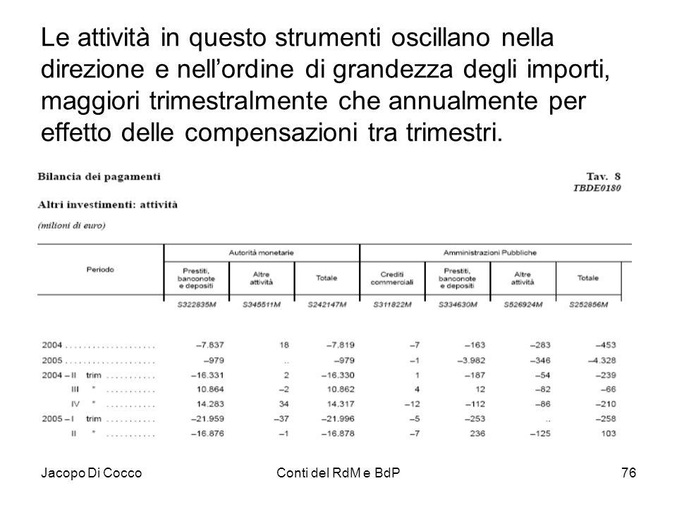 Jacopo Di CoccoConti del RdM e BdP76 Le attività in questo strumenti oscillano nella direzione e nell'ordine di grandezza degli importi, maggiori trim