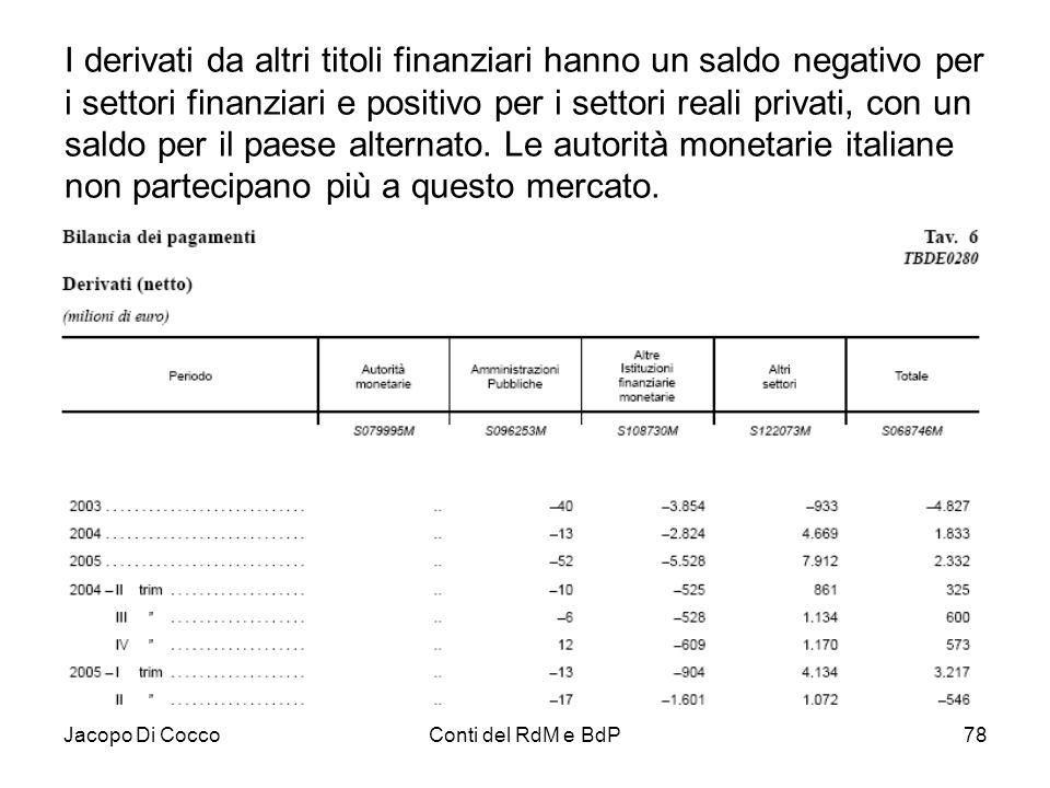 Jacopo Di CoccoConti del RdM e BdP78 I derivati da altri titoli finanziari hanno un saldo negativo per i settori finanziari e positivo per i settori r