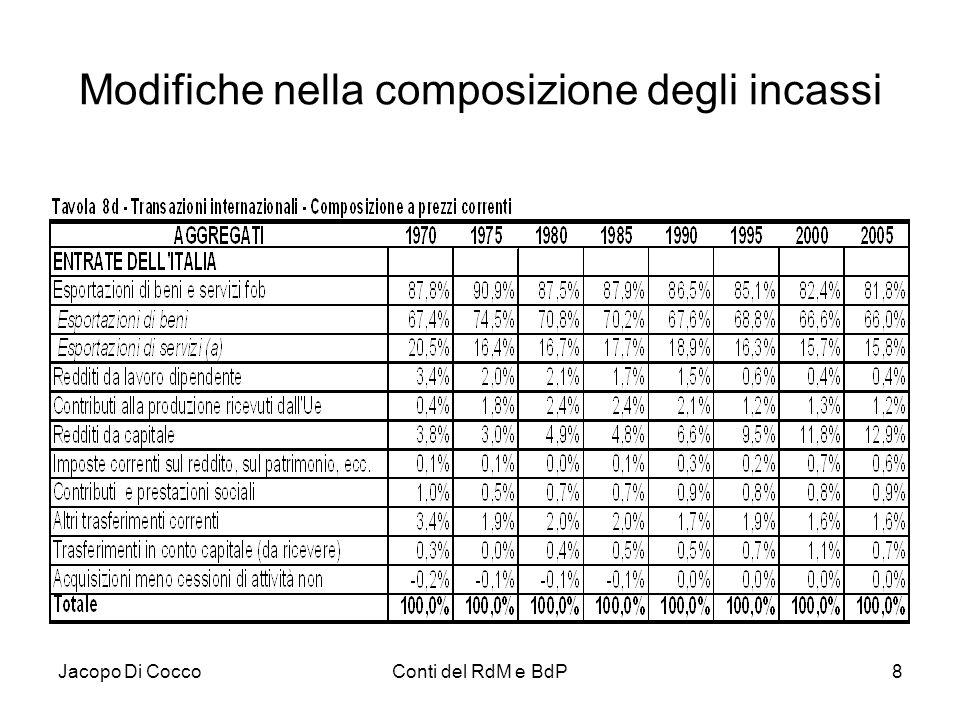 Jacopo Di CoccoConti del RdM e BdP8 Modifiche nella composizione degli incassi