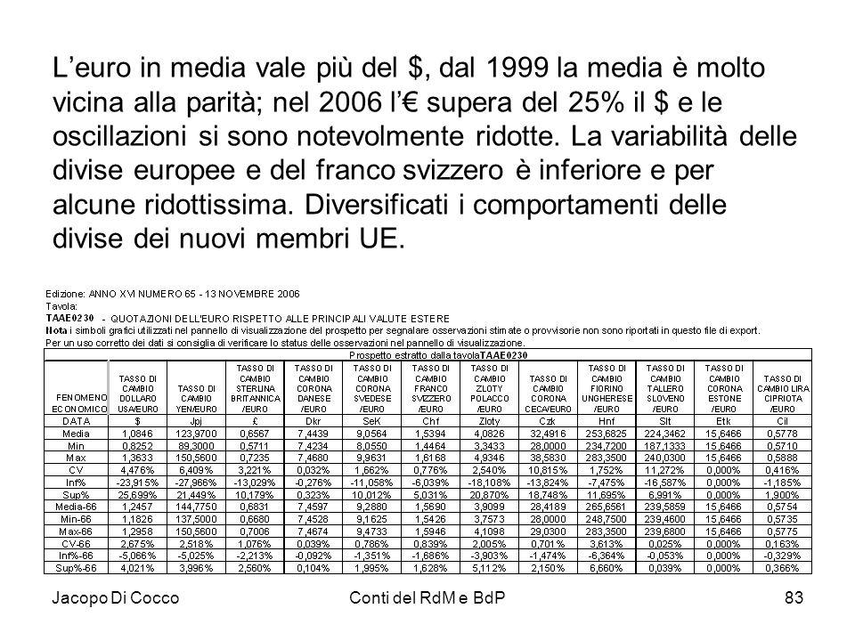 Jacopo Di CoccoConti del RdM e BdP83 L'euro in media vale più del $, dal 1999 la media è molto vicina alla parità; nel 2006 l'€ supera del 25% il $ e