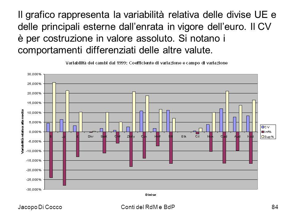 Jacopo Di CoccoConti del RdM e BdP84 Il grafico rappresenta la variabilità relativa delle divise UE e delle principali esterne dall'enrata in vigore d